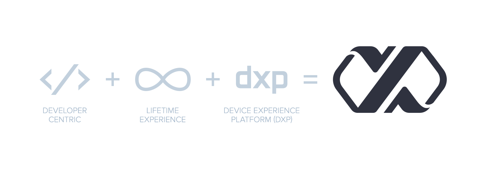 DXP Meaning